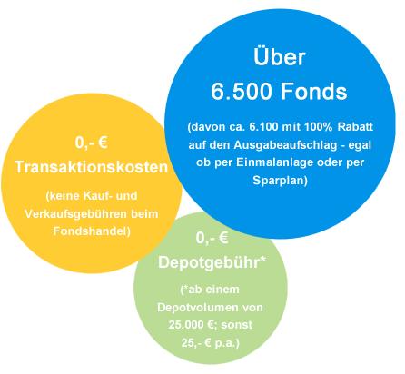 Service von Fondsvermittler.de