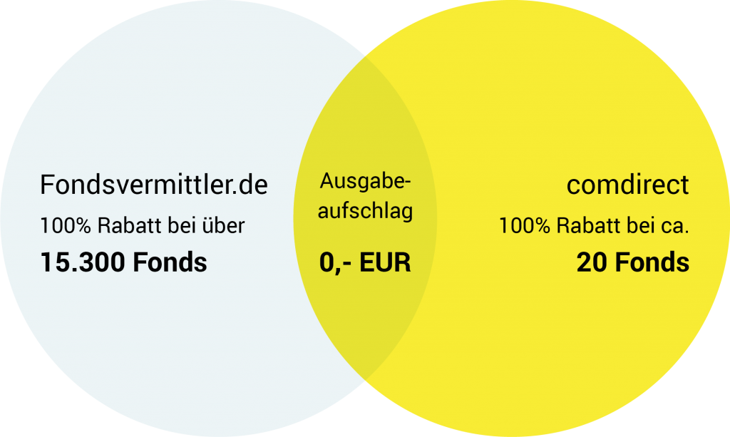 Comdirect Fonds Ohne Ausgabeaufschlag